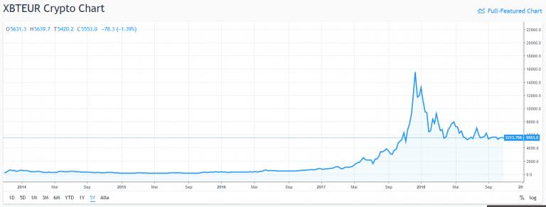 5 Jahres Chart Bitcoin Euro