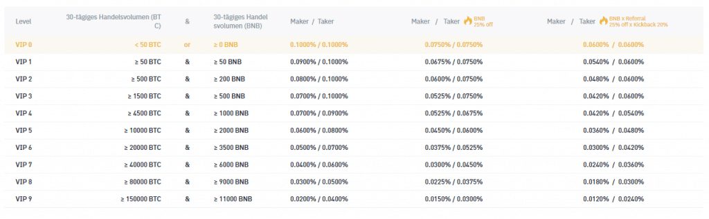 Kryptowährungen Kaufen - Binance