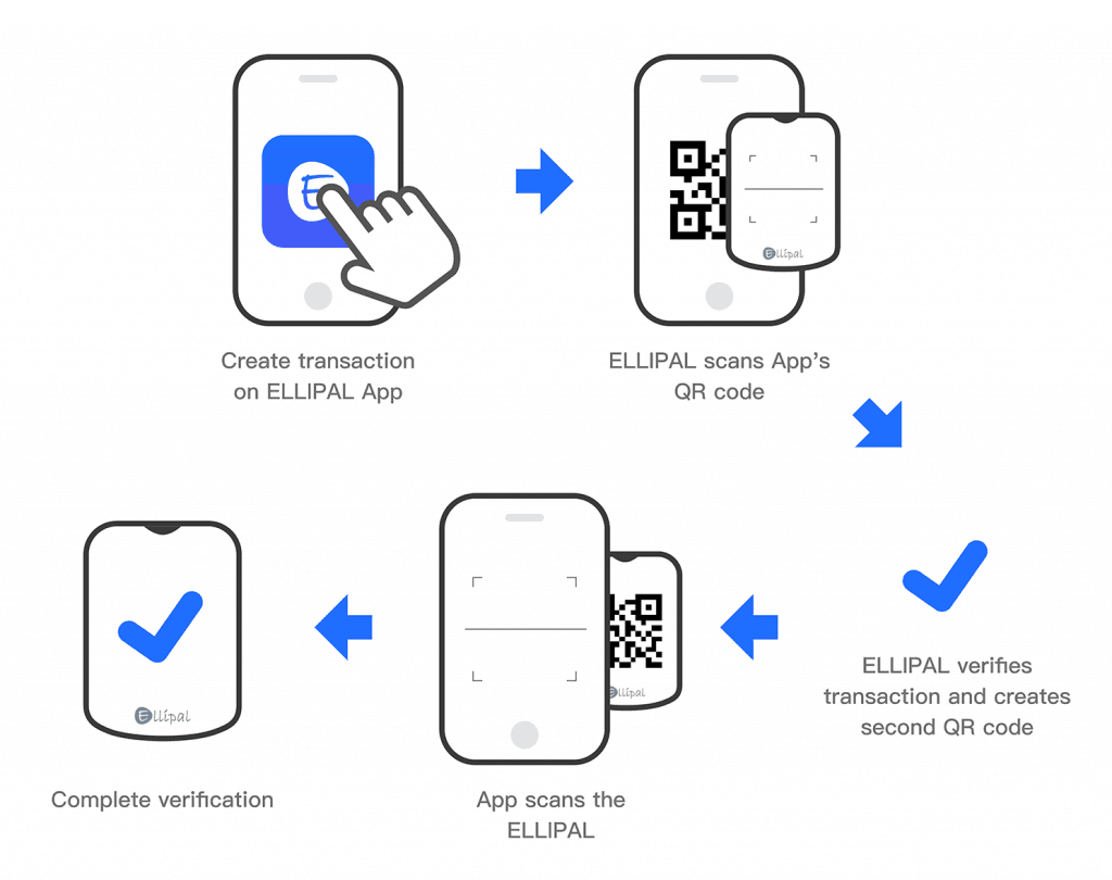 Ellipal Wallet - Funktionsweise