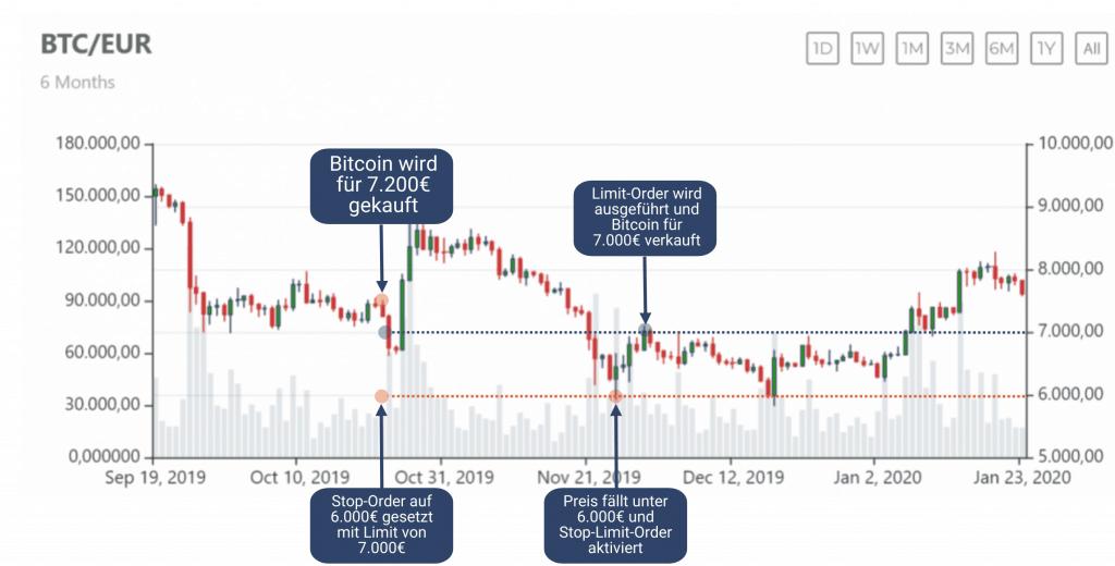 Bitcoin Stop-Limit-Order - Einfach erklärt