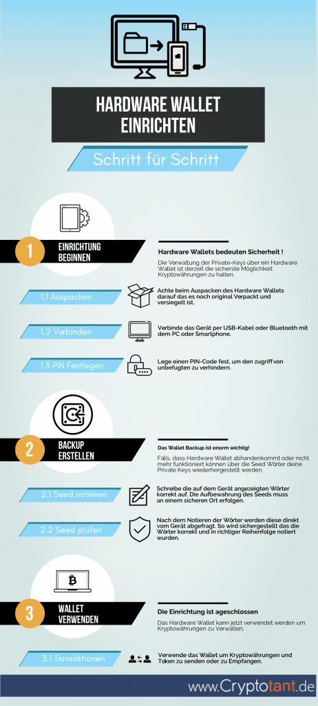 Infografik - Hardware Wallet Einrichten