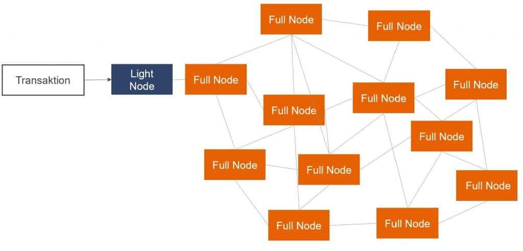 Bitcoin Light Node