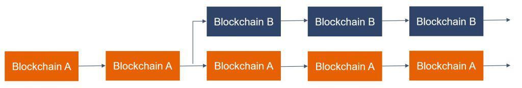Blockchain Hardfork