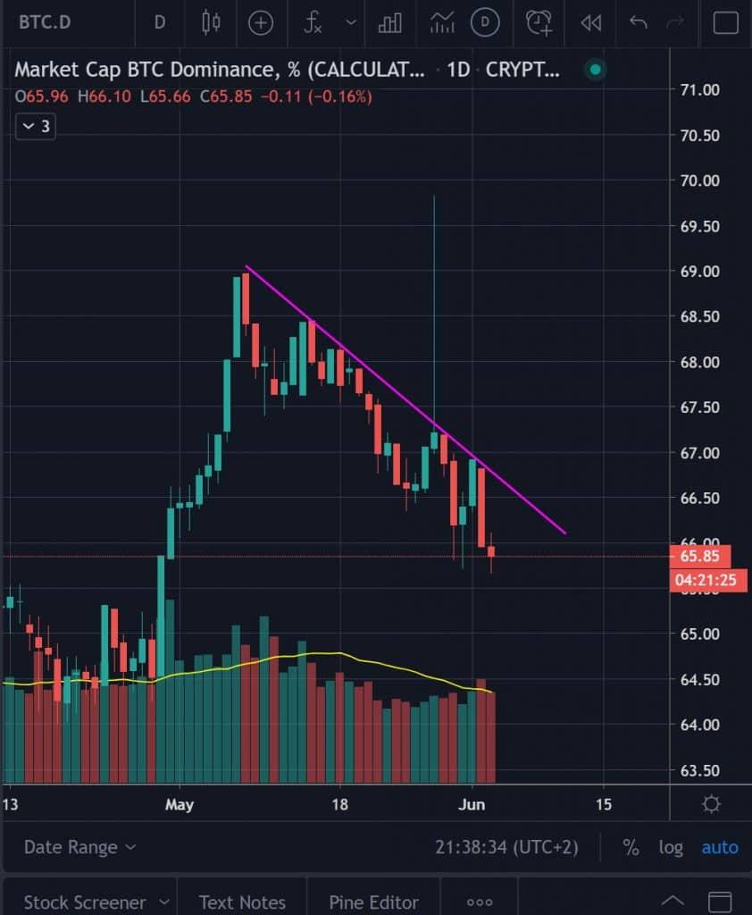 Bitcoin Dominanz im Mai 2020