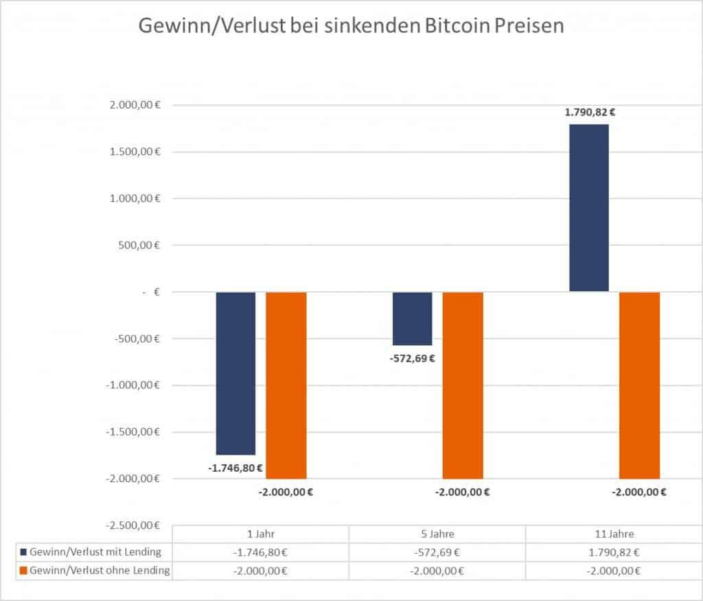 Bitcoin Lending - Geringerer Verlust bzw. Gewinn über alle Zeiträume bei sinkenden Bitcoin Preisen