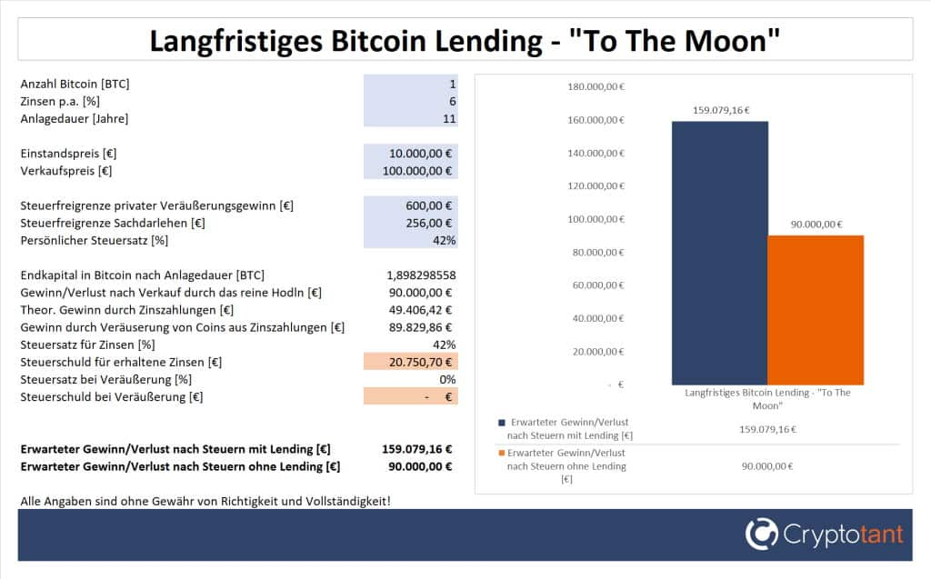 Langfristiges Bitcoin Lending - To the Moon
