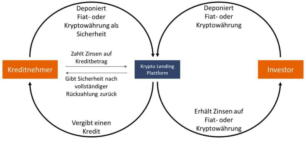 Bitcoin Lending Funktionsweise