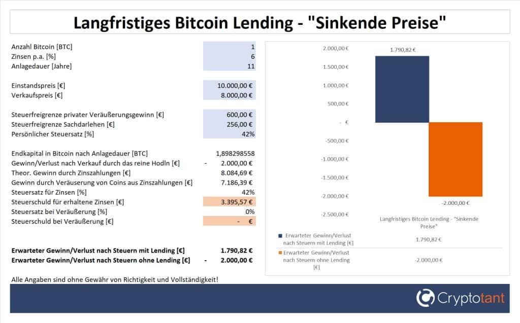 Verlust bzw. Gewinn beim langfristigen Bitcoin Lending und sinkenden Preisen