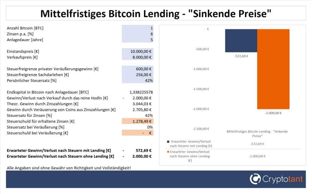 Verlust beim mittelfristigen Bitcoin Lending und sinkenden Preisen
