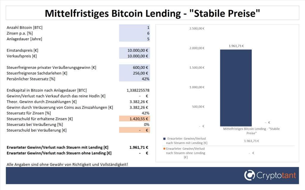 Gewinn beim mittelfristigen Bitcoin Lending und stabilen Preisen