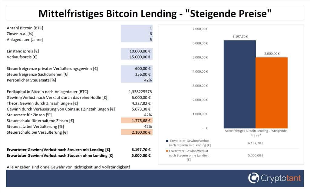 Gewinn beim mittelfristigen Bitcoin Lending und steigenden Preisen