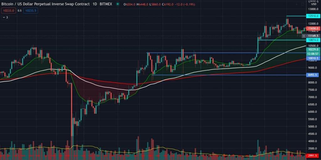 Bitcoin Chart August 2020