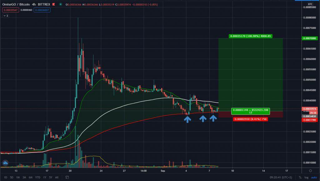 OMG/BTC 4H Chart mit schöner Reaktion auf die rote EMA200 Linie