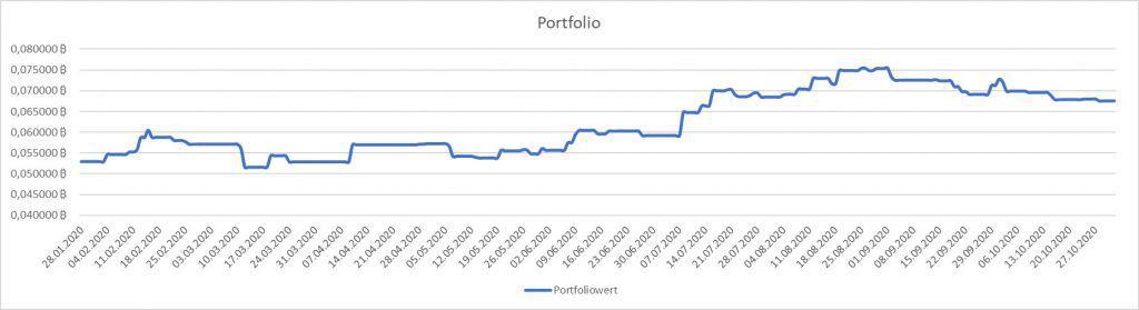Krypto Trading Portfolio im Oktober